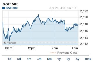 U S  Stock Market: Record Highs for Nasdaq, S&P 500 Today