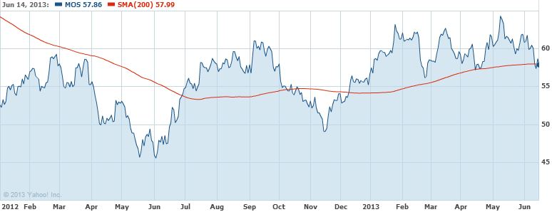 Mosaic (Mos) Buy, Sell, or Hold