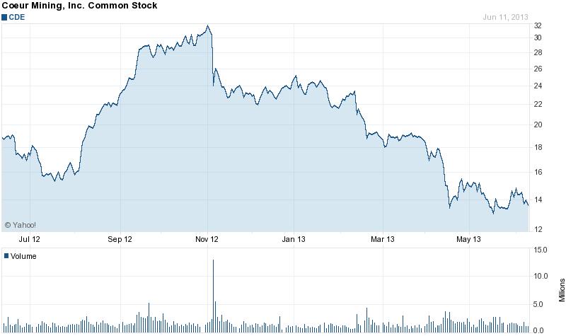 Coeur Mining Inc. (NYSE: CDE)