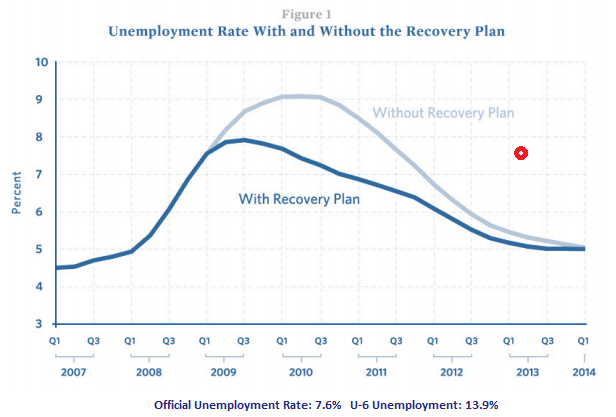 Unemployment rates and recovery plans