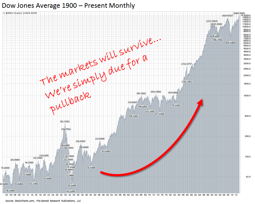 Investing and Market Volatility