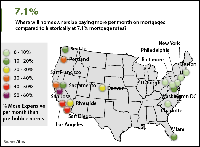 Raising Mortgage Rates for U.S. Homeowners