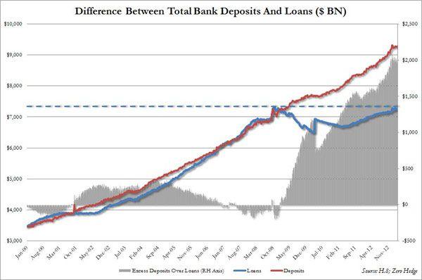 qe3 bank deposits and loans