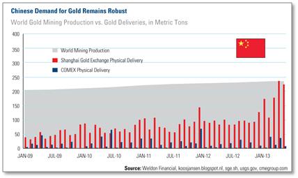china gold