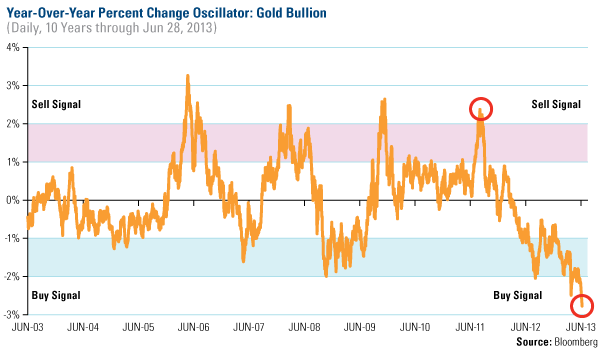 Year-Over-Year Percent Change Oscillator: Gold Bullion