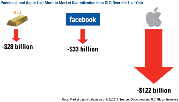 Facebook and Apple Lost More in Market Captialization that GLD Over the Last Year
