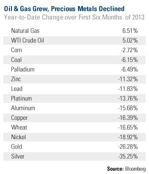 Speculative Commodities