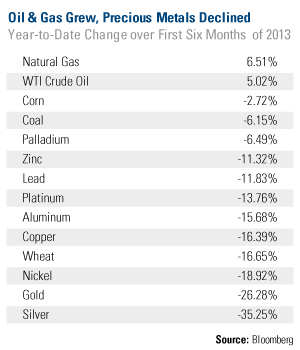 Speculative Commodities