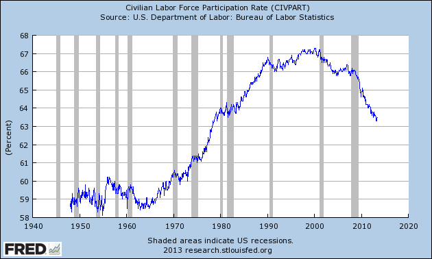 Graph of Civilian Labor Force Participation Rate