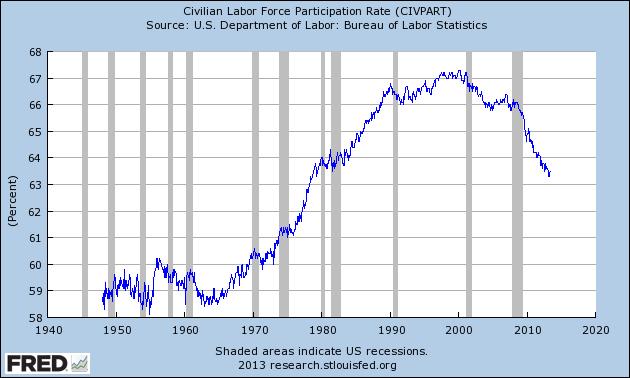 Graph of Civilian Labor Force Participation Rate