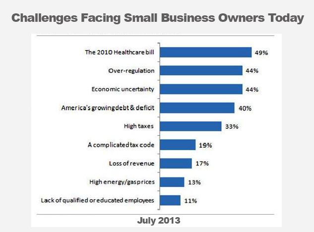Challenges facing small business today