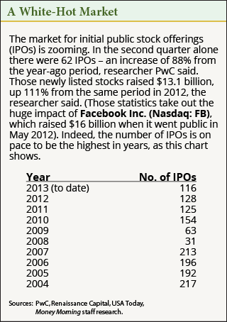 A list of IPO's by year