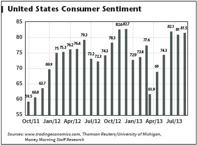 Stocks to buy - U.S. Consumer Sentiment