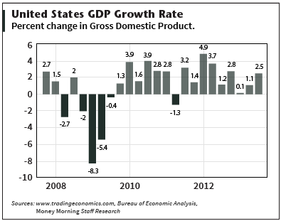 Stocks to buy - US GDP Growth Rate