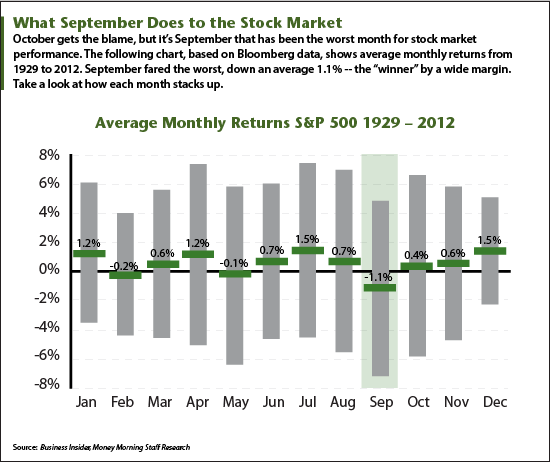 September Stock Market