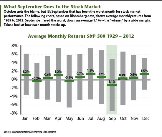 September Stock Market