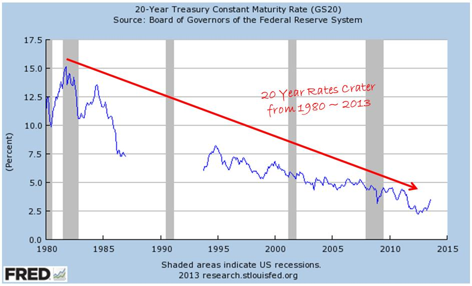 20 year treasury constant maturity rate gs20