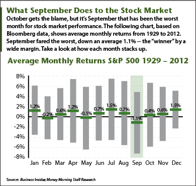 Stock Market in September