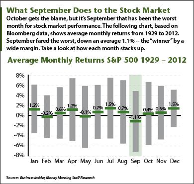 Stock Market in September