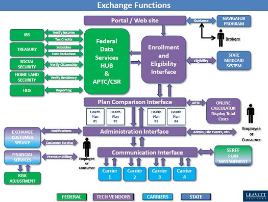 the functions and functioning of the federalism system in united states United states government and federalism - over the last two of powers and functions between through the federal system federalism is one of the.