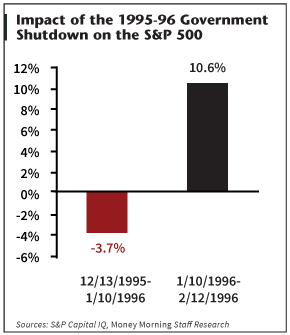Title: Government shutdown - Description: how markets react to a government shutdown