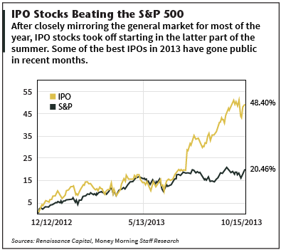 IPOs of 2013 Beat S&P 500