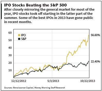Title: IPO ETFs - Description: C:UsersdzeilerDesktopIPO ETFs.png