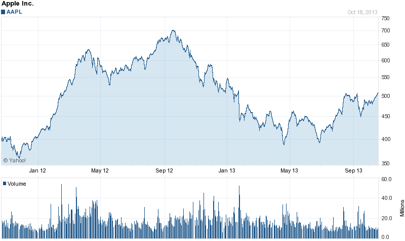 Chart for Apple Inc. (AAPL)