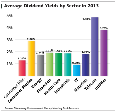 average dividend yiedls by sector in 2013
