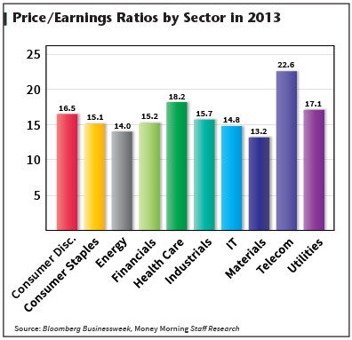 PE ratios by sector in 2013