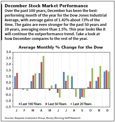 December stock market performance