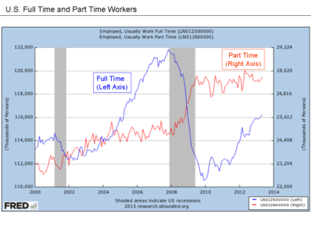U.S. Full Time and Part Time Workers Obama