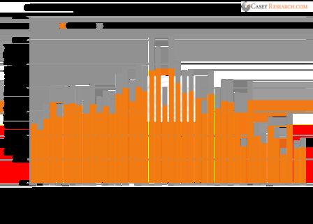drilling activity chart