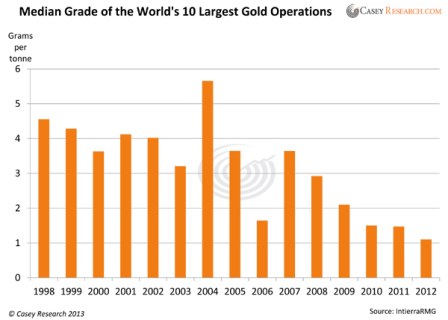 largest gold operations