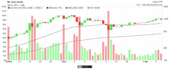 Title: bitcoin prices - Description: bitcoin prices 1