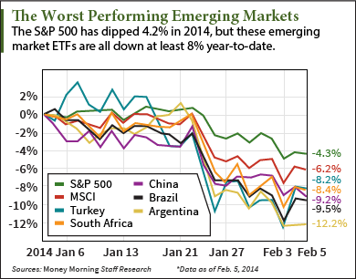 Emerging Markets Chart