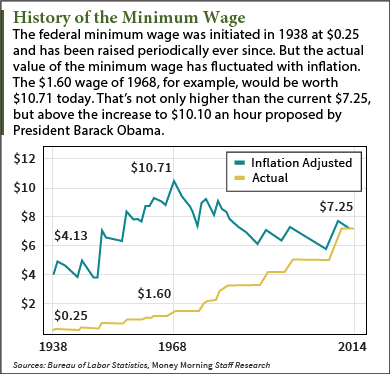 minimum wage history
