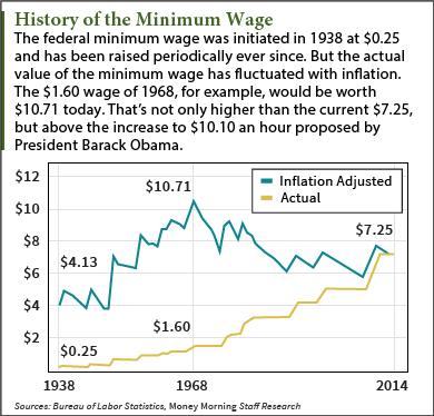 minimum wage history