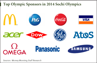 Companies spending the most on 2014 sochi olympics