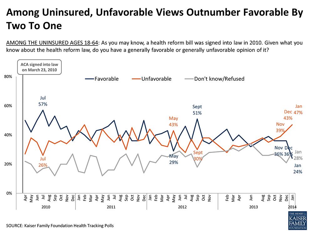 how obamacare has failed