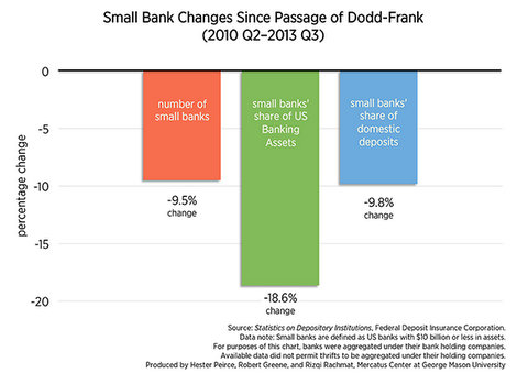 Dodd Frank Financial Regulation Failure