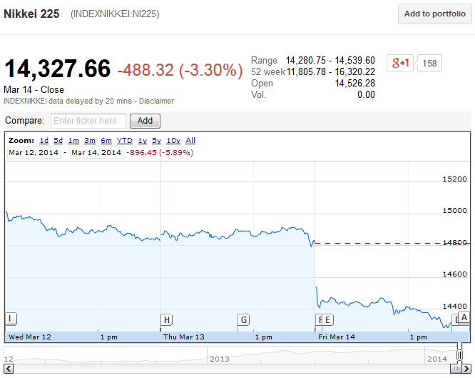 Stock Market Crashers: Japan Plunges Today Ahead of Ukraine Referendum