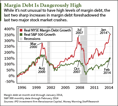 record margin debt