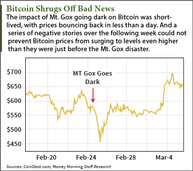 Title: why bitcoin prices are rising - Description: why bitcoin prices are rising