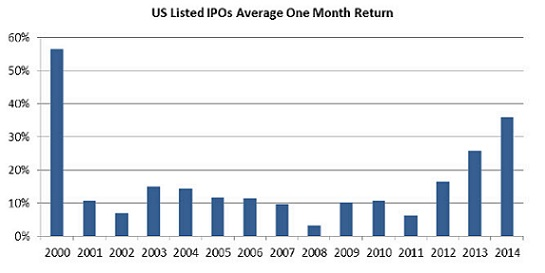 us ipo market - monthy average returns