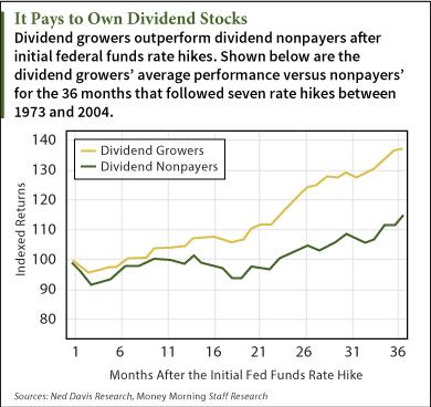 high dividend stocks