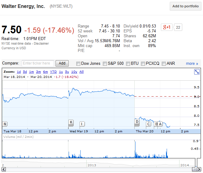 Stock Market Crashers: Why Walter Energy Stock (NYSE: WLT) Is Diving Today