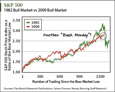 S&P 500 Bull Market
