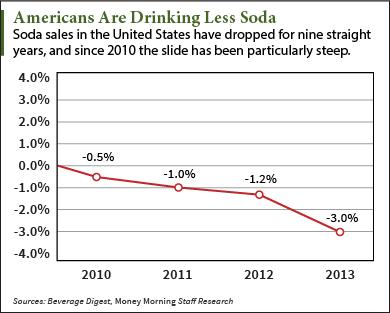 Coca-Cola's (NYSE: KO) Strategy