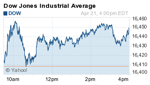 What Happened to the Dow Jones Today